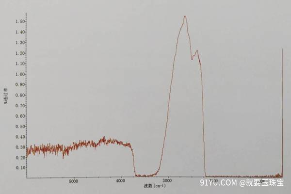 加热红翡的红外光谱投射图