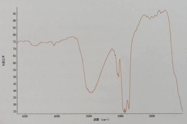染色、漂白、充填翡翠(B+C)红外光谱透射谱线