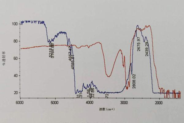 两种漂白、充填翡翠(B货)透射谱线