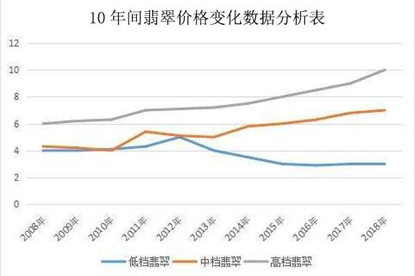 翡翠近10年价格变化
